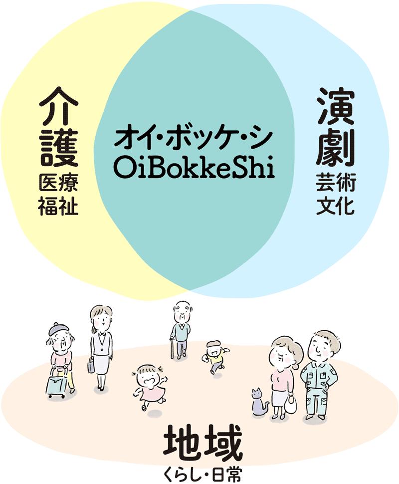 介護 x 演劇 x 地域 = OiBokkeShi オイ・ボッケ・シ